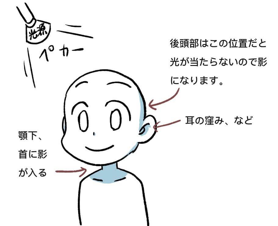 影の説明2